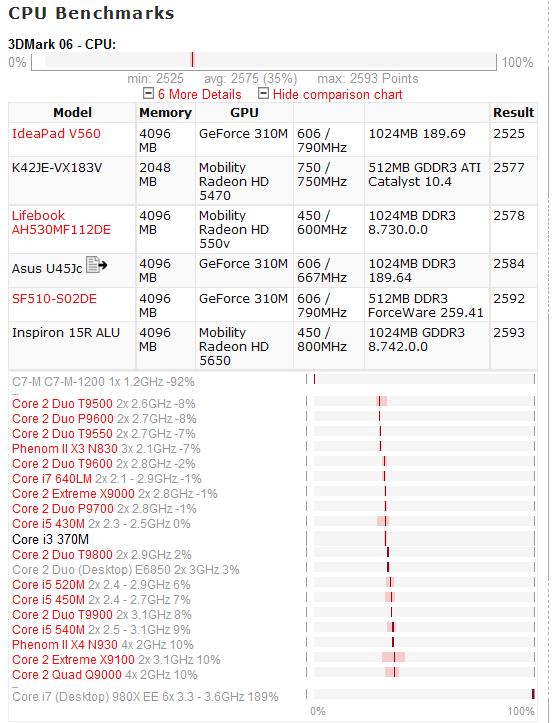 Intel processzorok összehasonlítása sebességben