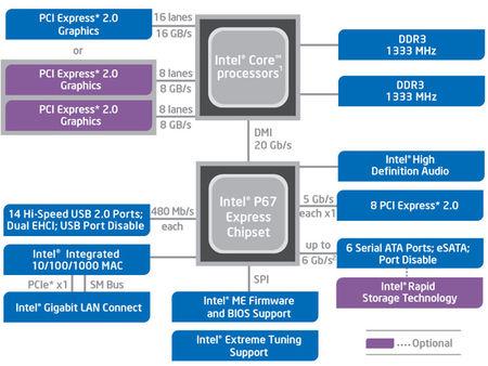 Intel hibát talált a Sandy-bridge lapkakészlet Cougar Point-ján